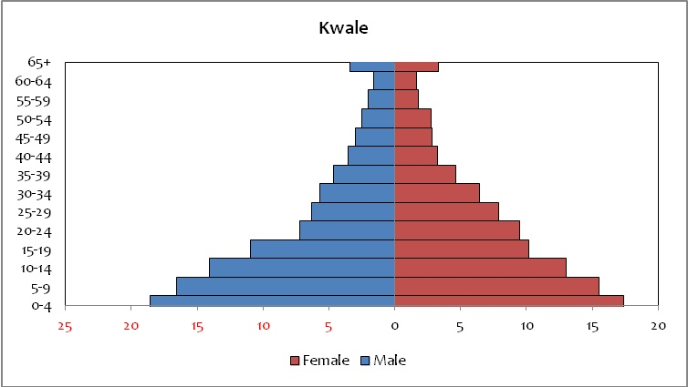 Kwale County population