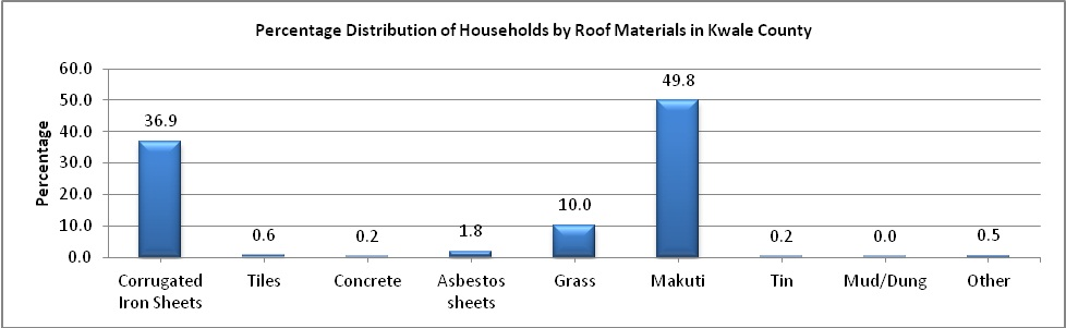 Kwale County roofing material
