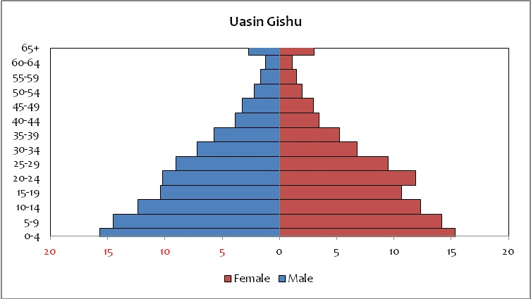 Uasin Gishu population