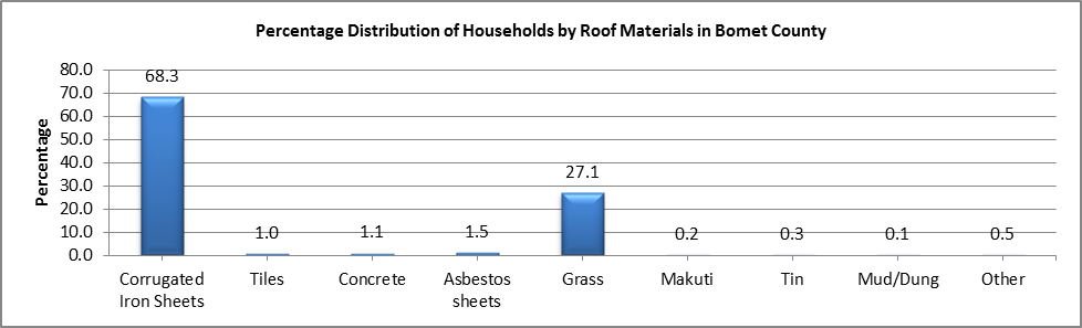 Bomet - Roofing material