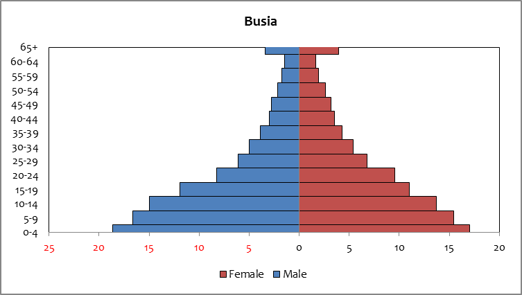 Busia - Population