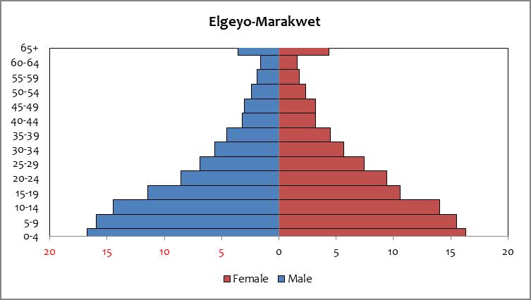 Elgeyo Marakwet - Population