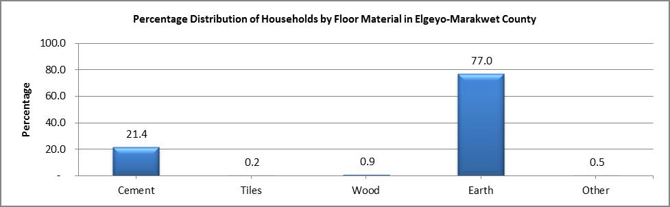 Elgeyo Marakwet - Floor Material