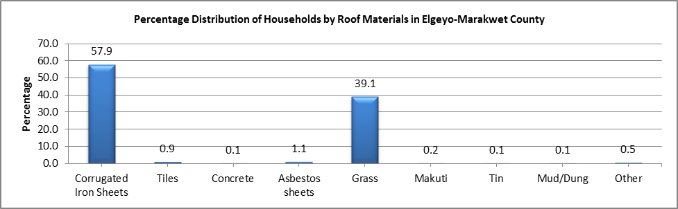 Elgeyo Marakwet - Roof Materials