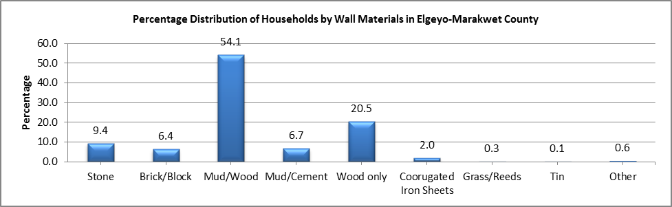 Elgeyo Marakwet - Wall Materials