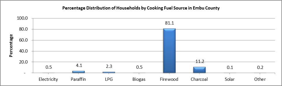 Embu - Cooking Fuel