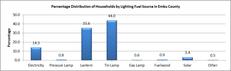 Embu - Lighting Fuel