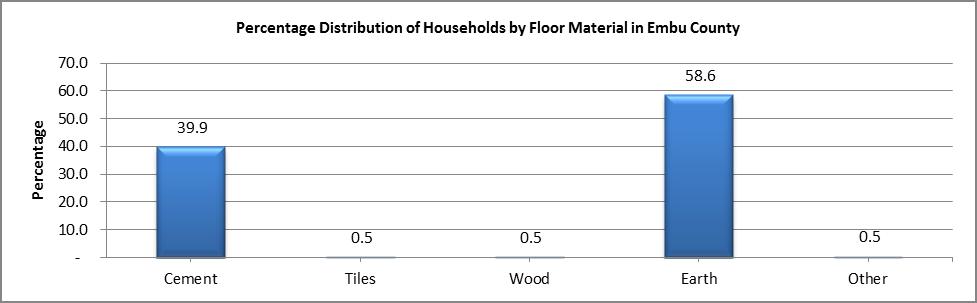 Embu - Floor Material