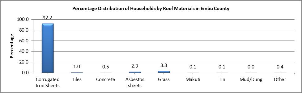 Embu - Roof Materials