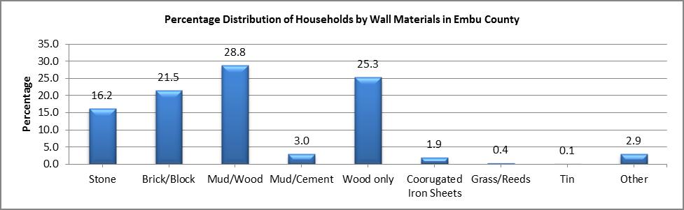 Embu - Wall Materials