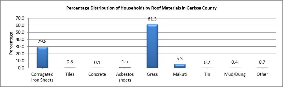 Garissa - Roof materials
