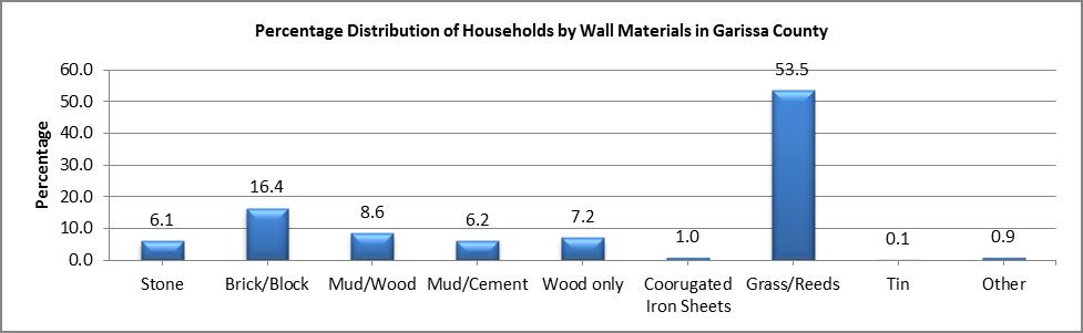 Garissa - Wall Materials
