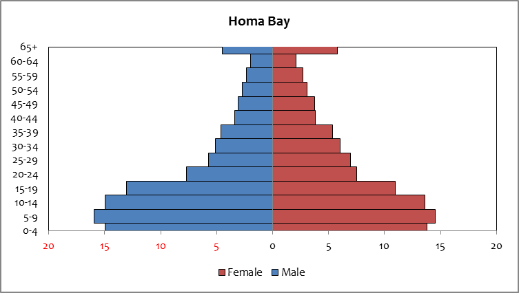 Homa Bay - Population