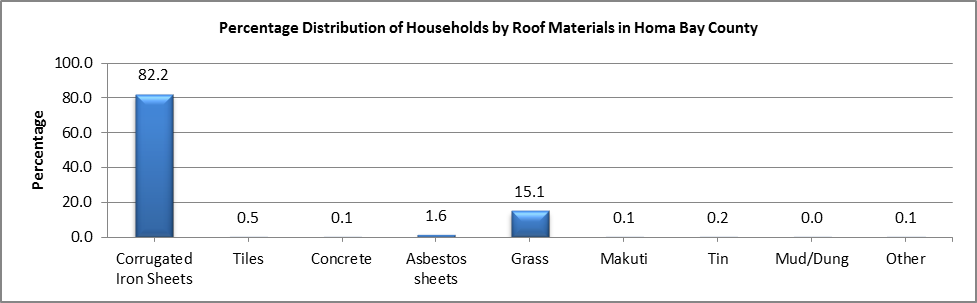 Homa Bay County - Distribution of household by roof...
