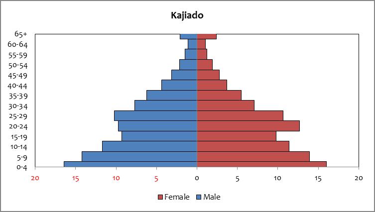 Kajiado - Population