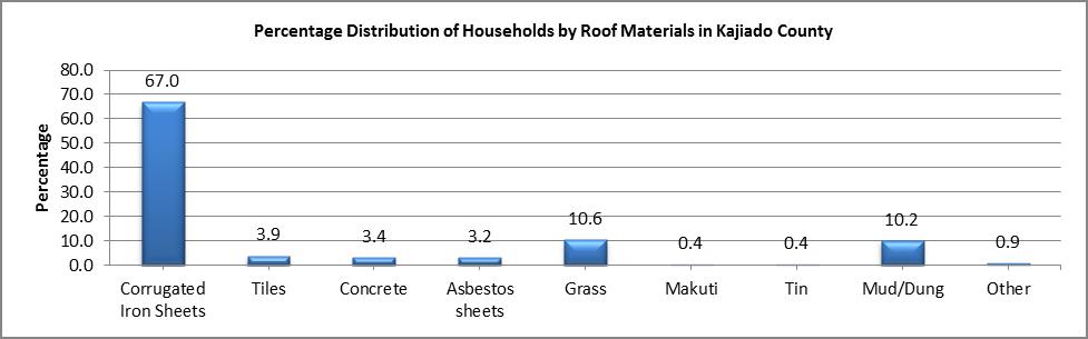 Kajiado -  Roof Material