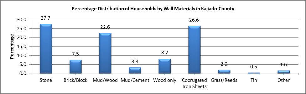 Kajiado - Wall Materials