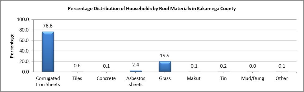 Kakamega - Roof Material