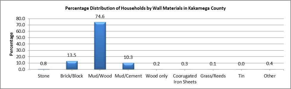 Kakamega - Wall Materials