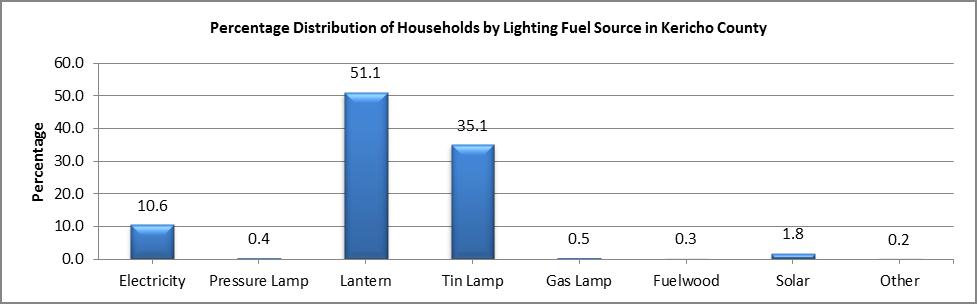 Kericho - Lighting Fuel