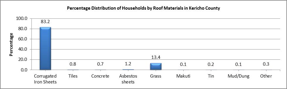 Kericho - Roof Materials