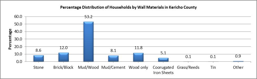 Kericho - Wall Materials