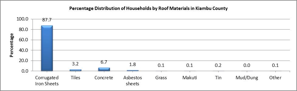 Kiambu - Roof Materials