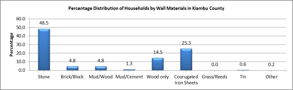 Kiambu - Wall Materials