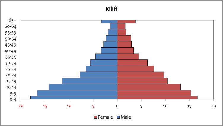 Kilifi - population