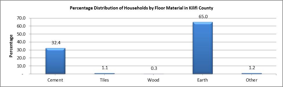 Kilifi - Floor Material