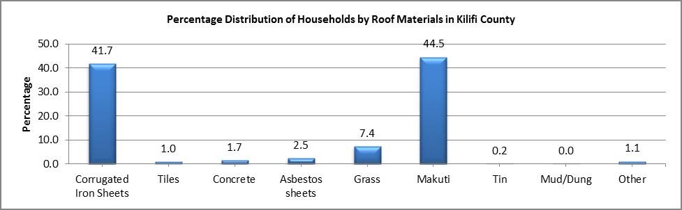 Kilifi - Roof Materials