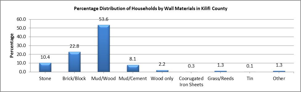 Kilifi - Wall Materials