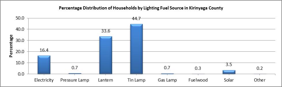 Kirinyaga - Lighting Fuel