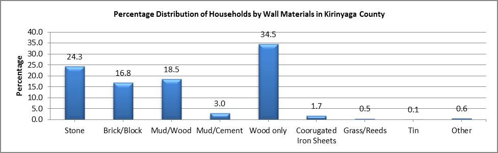 Kirinyaga - Wall Materials