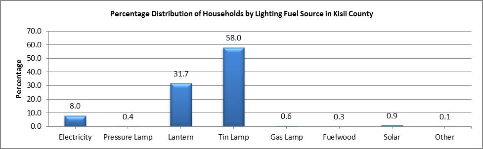 Kisii - Lighting Fuel