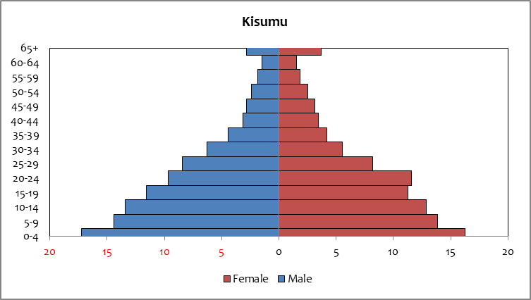 population of kisumu city