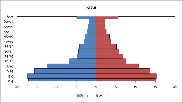 Kitui - population