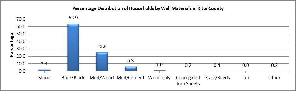 Kitui - Wall Materials