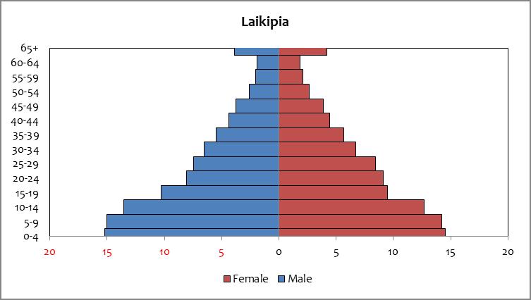 Laikipia - population