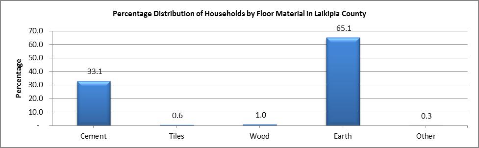Laikipia - Floor Material