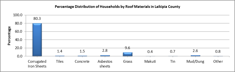 Laikipia - Roof Materials