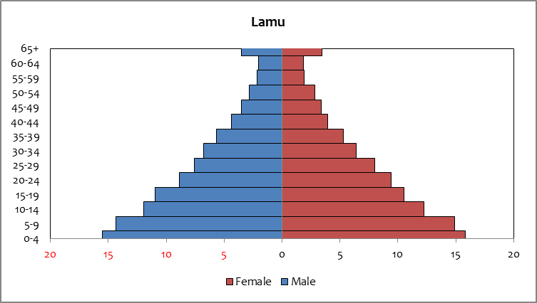 Lamu - population