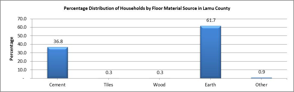 Lamu - Floor Material