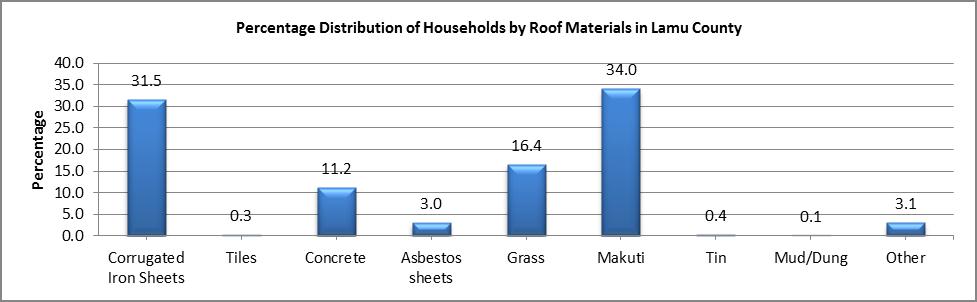 Lamu - Roof Materials