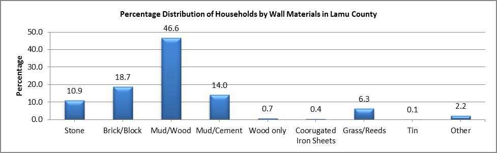Lamu - Wall Materials