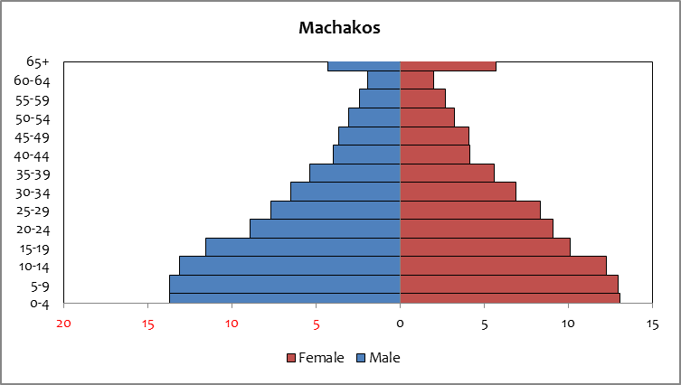 Machakos - population