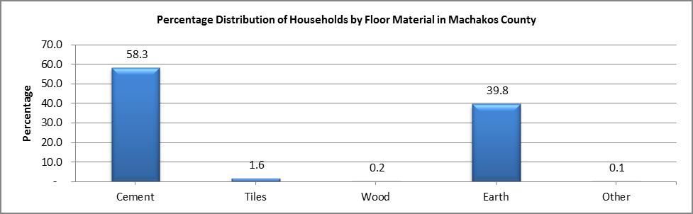 Machakos - Floor Material