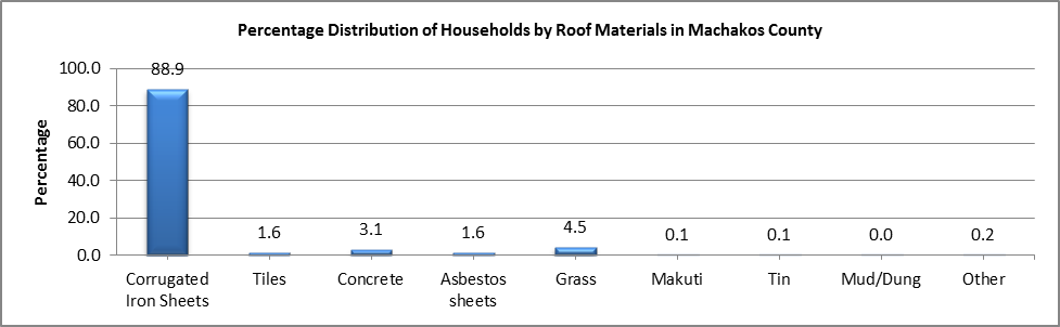 Machakos - Roof Materials