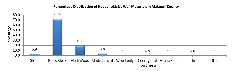 Makueni - Wall Materials