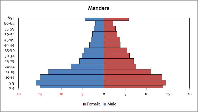 Mandera - population